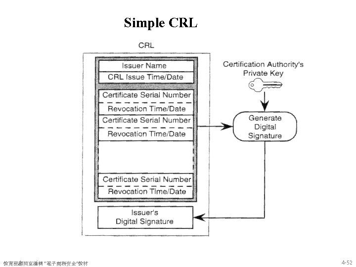 "Simple CRL 教育部顧問室編輯 ""電子商務安全""教材 4 -52"