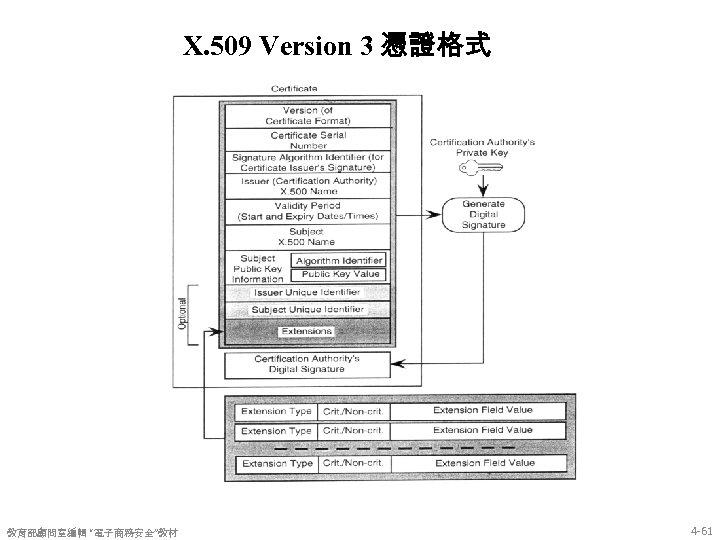 "X. 509 Version 3 憑證格式 教育部顧問室編輯 ""電子商務安全""教材 4 -61"