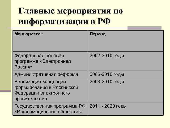 Главные мероприятия по информатизации в РФ Мероприятие Период Федеральная целевая программа «Электронная Россия» 2002