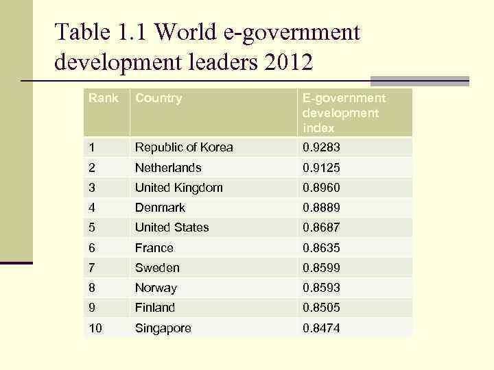 Table 1. 1 World e-government development leaders 2012 Rank Country E-government development index 1