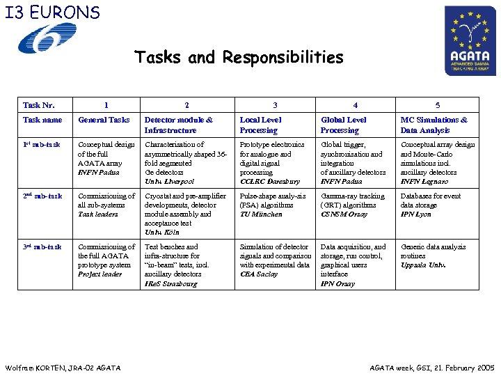 I 3 EURONS Tasks and Responsibilities Task Nr. 1 2 3 4 5 Task