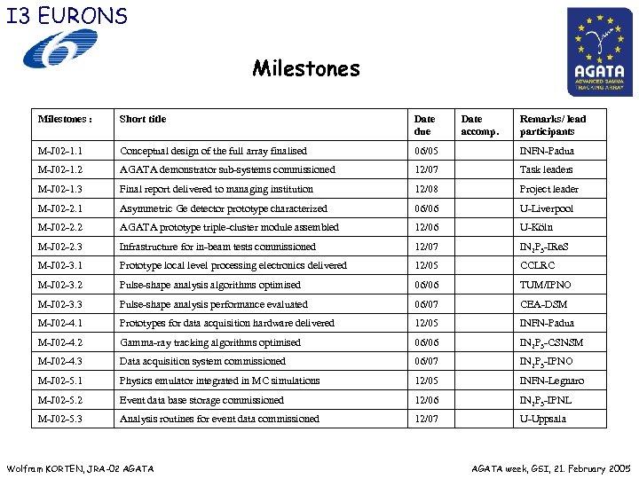I 3 EURONS Milestones : Short title Date due M J 02 1. 1