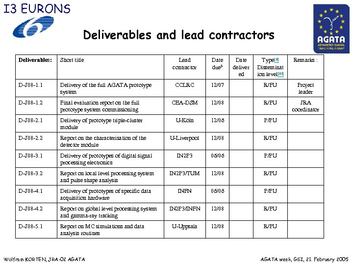 I 3 EURONS Deliverables and lead contractors Deliverables: Short title Lead contractor Date due