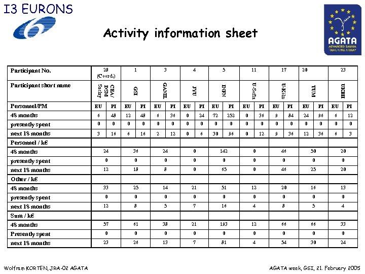 I 3 EURONS Activity information sheet Participant No. 5 11 17 20 23 UKBH