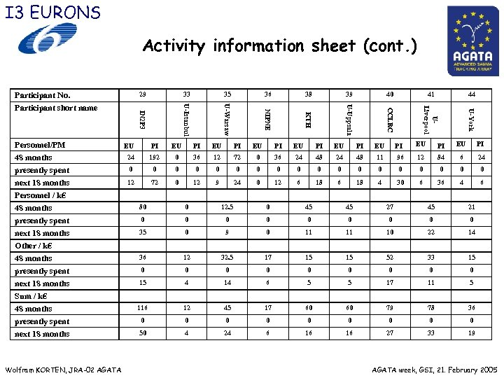 I 3 EURONS Activity information sheet (cont. ) 29 38 39 40 41 44