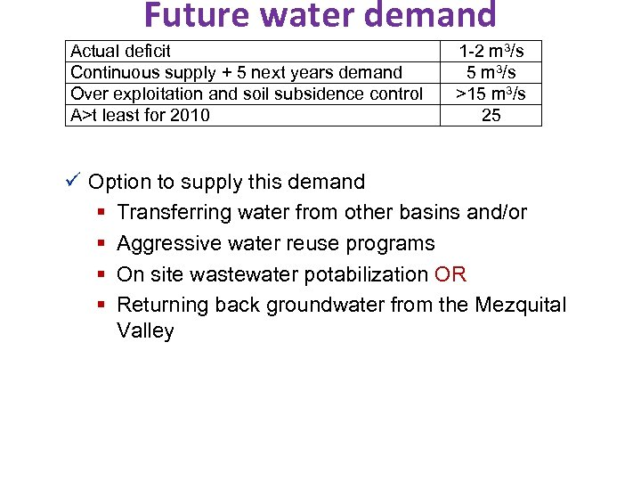Future water demand Actual deficit Continuous supply + 5 next years demand Over exploitation