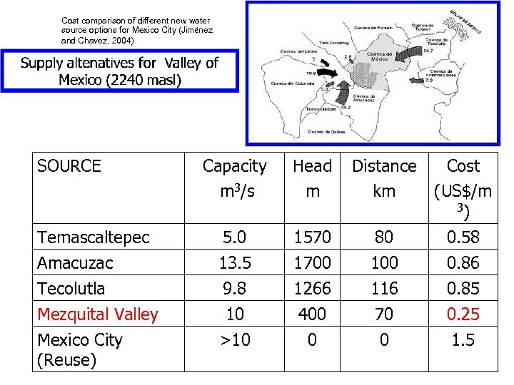 Cost comparison of different new water source options for Mexico City (Jiménez and Chavez,