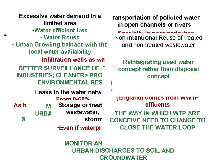Excessive water demand in a Transportation of polluted water Atmospheric deposition limited area in