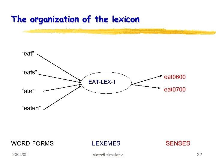 "The organization of the lexicon ""eat"" ""eats"" EAT-LEX-1 eat 0600 eat 0700 ""ate"" ""eaten"""