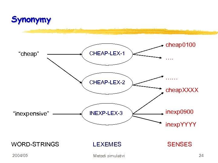 """Synonymy cheap 0100 """"cheap"""" CHEAP-LEX-1 CHEAP-LEX-2 …. …… cheap. XXXX """"inexpensive"""" INEXP-LEX-3 inexp 0900"""