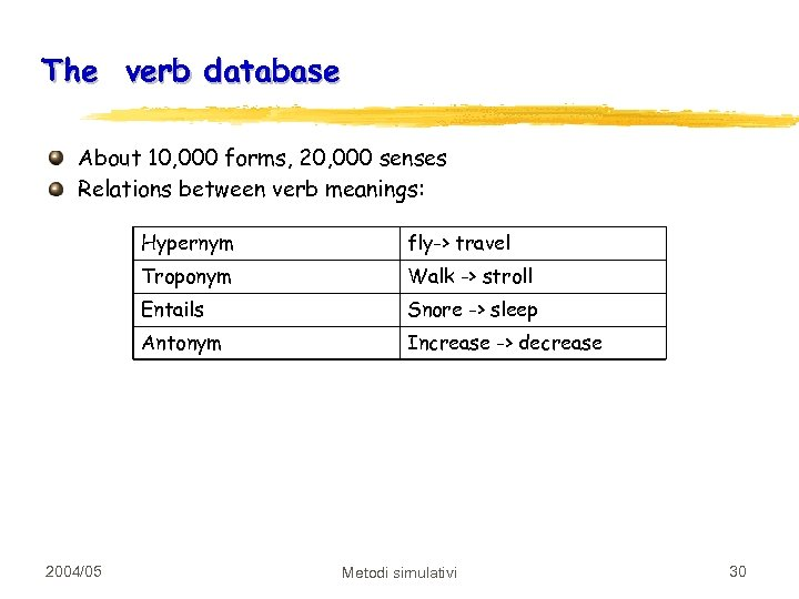 The verb database About 10, 000 forms, 20, 000 senses Relations between verb meanings: