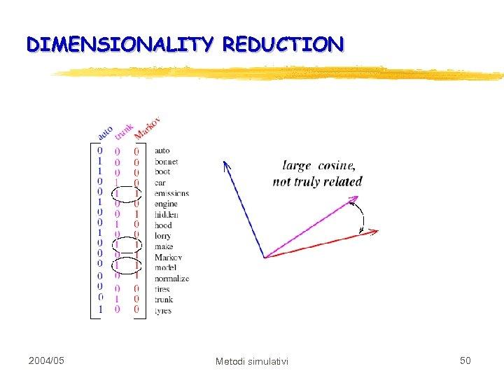 DIMENSIONALITY REDUCTION 2004/05 Metodi simulativi 50