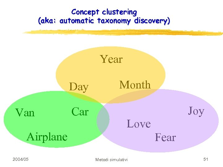 Concept clustering (aka: automatic taxonomy discovery) Year Day Van Airplane Time 2004/05 Car Month