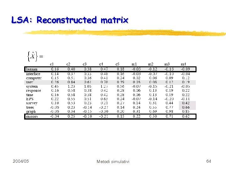 LSA: Reconstructed matrix 2004/05 Metodi simulativi 64