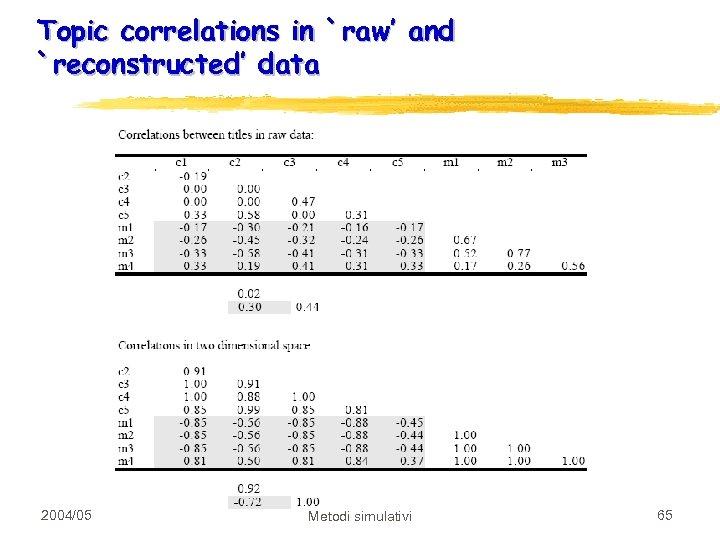 Topic correlations in `raw' and `reconstructed' data 2004/05 Metodi simulativi 65