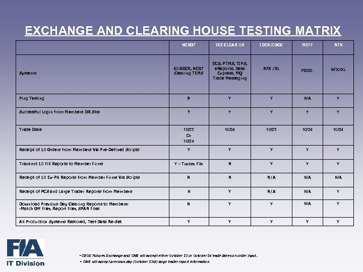 EXCHANGE AND CLEARING HOUSE TESTING MATRIX KCBOT ICE CLEAR US IDEX/IDCG MEFF NFX GLOBEX,