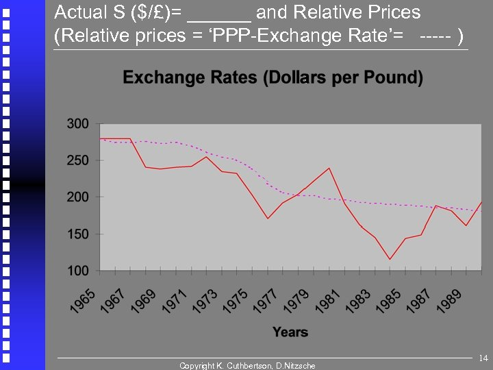 Actual S ($/£)= ______ and Relative Prices (Relative prices = 'PPP-Exchange Rate'= ----- )
