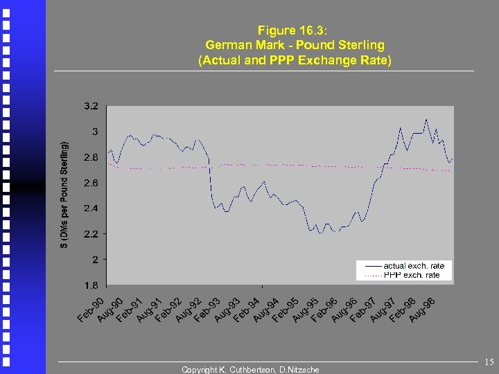 Figure 16. 3: German Mark - Pound Sterling (Actual and PPP Exchange Rate) Copyright