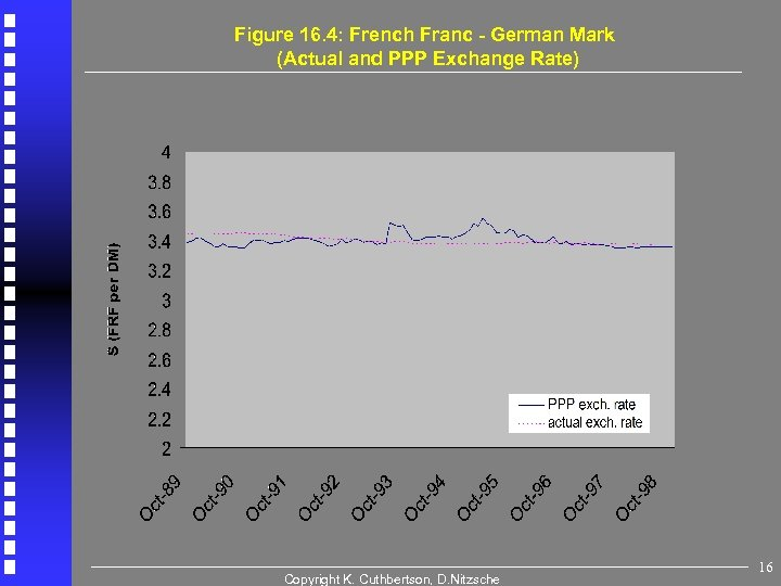 Figure 16. 4: French Franc - German Mark (Actual and PPP Exchange Rate) Copyright