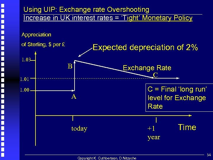 Using UIP: Exchange rate Overshooting Increase in UK interest rates = 'Tight' Monetary Policy
