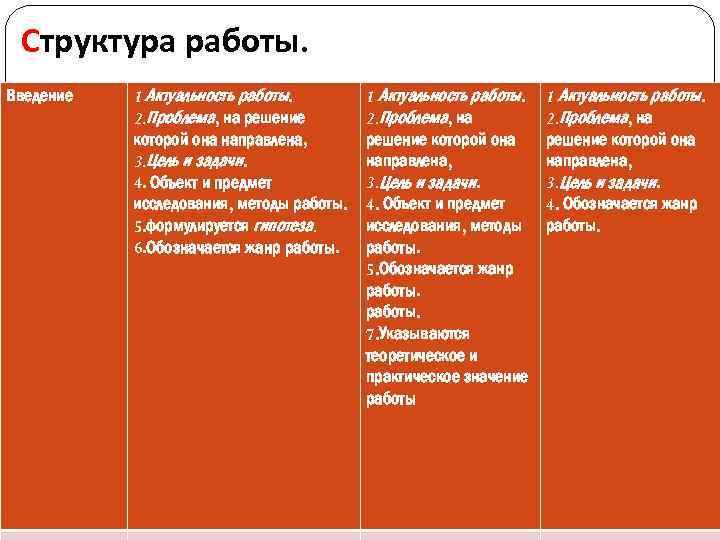 Структура работы. Введение 1 Актуальность работы. 2. Проблема, на решение которой она направлена, 3.
