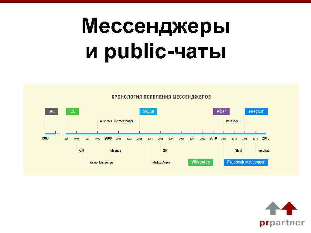 Мессенджеры и public-чаты