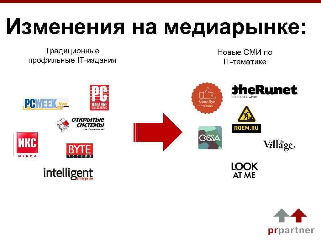 Изменения на медиарынке: Традиционные профильные IT-издания Новые СМИ по IT-тематике