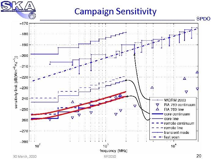 Campaign Sensitivity 30 March, 2010 RFI 2010 SPDO 20