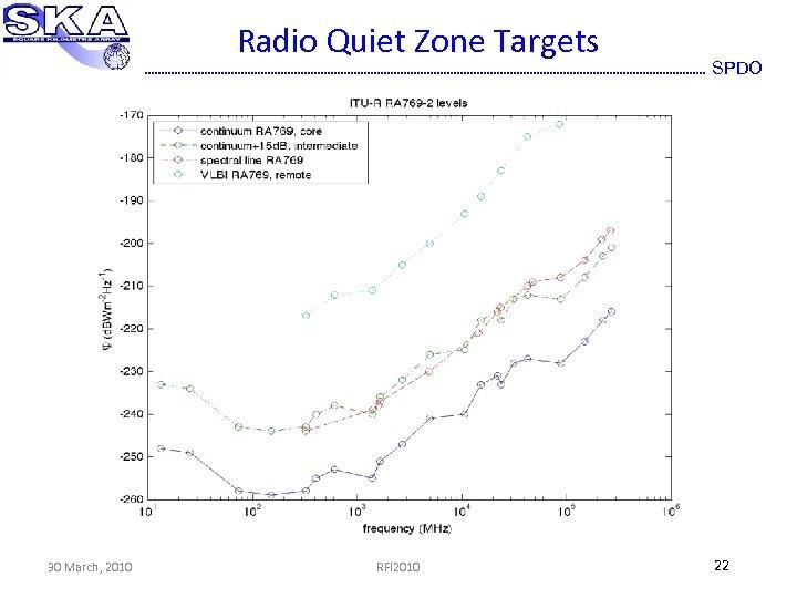 Radio Quiet Zone Targets 30 March, 2010 RFI 2010 SPDO 22