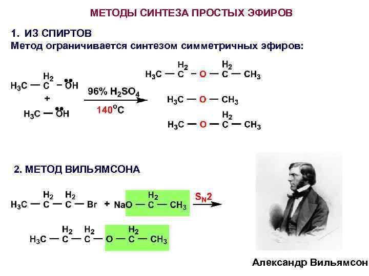 МЕТОДЫ СИНТЕЗА ПРОСТЫХ ЭФИРОВ 1. ИЗ СПИРТОВ Метод ограничивается синтезом симметричных эфиров: 2. МЕТОД