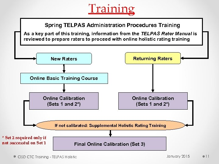 Training Spring TELPAS Administration Procedures Training As a key part of this training, information