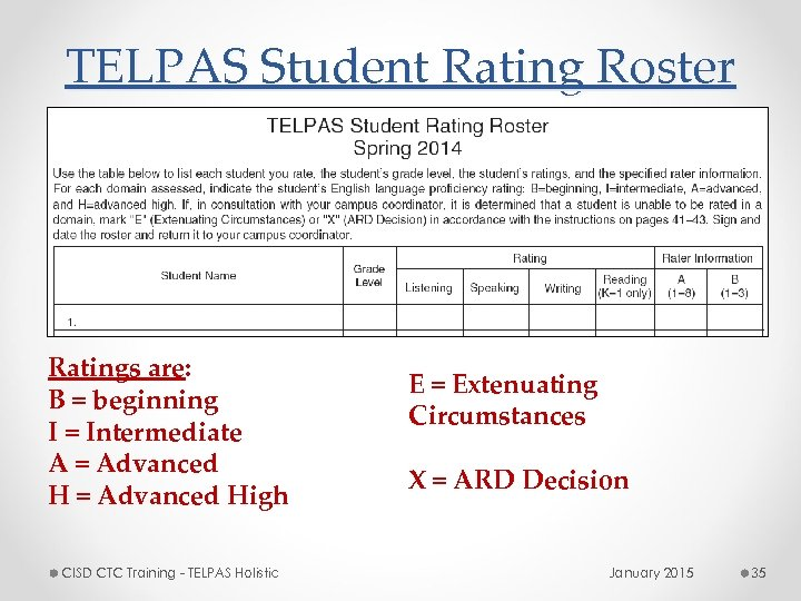 TELPAS Student Rating Roster Ratings are: B = beginning I = Intermediate A =