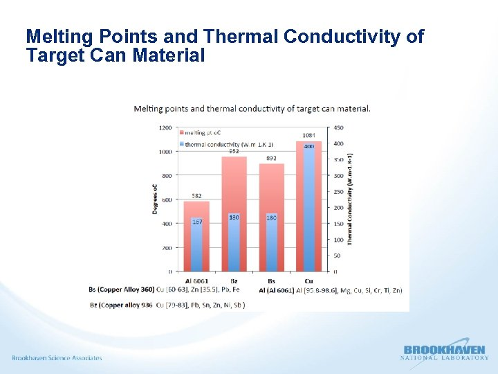 Melting Points and Thermal Conductivity of Target Can Material