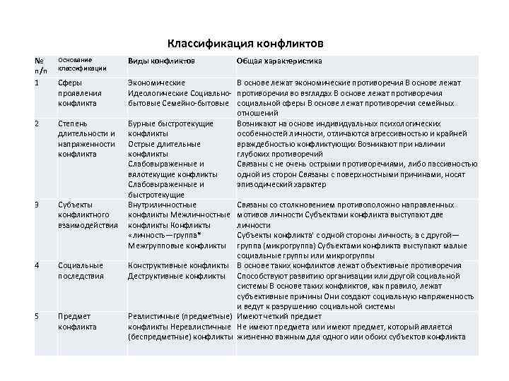 Классификация конфликтов № п/п 1 Основание классификации Виды конфликтов Общая характеристика Сферы проявления конфликта