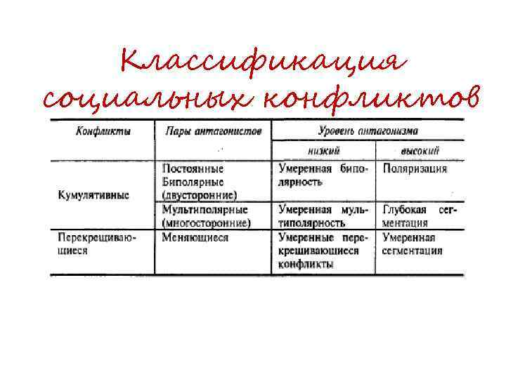 Классификация социальных конфликтов