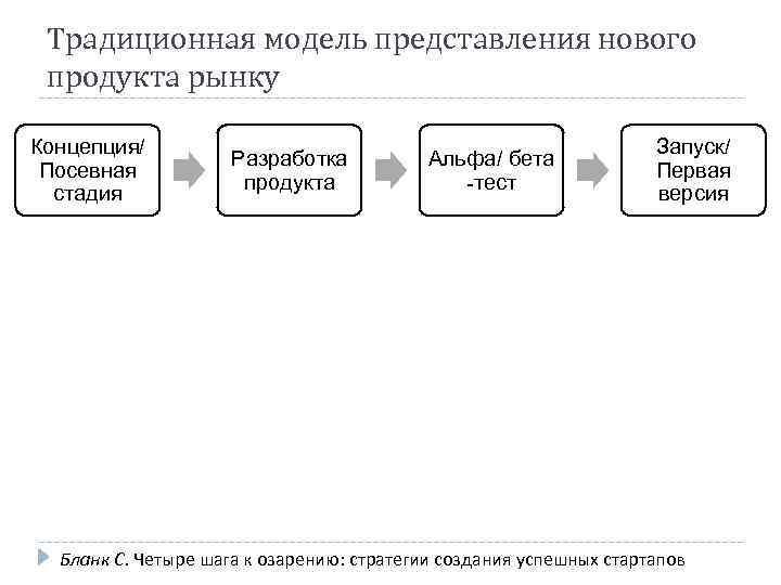 Традиционная модель представления нового продукта рынку Концепция/ Посевная стадия Разработка продукта Альфа/ бета -тест