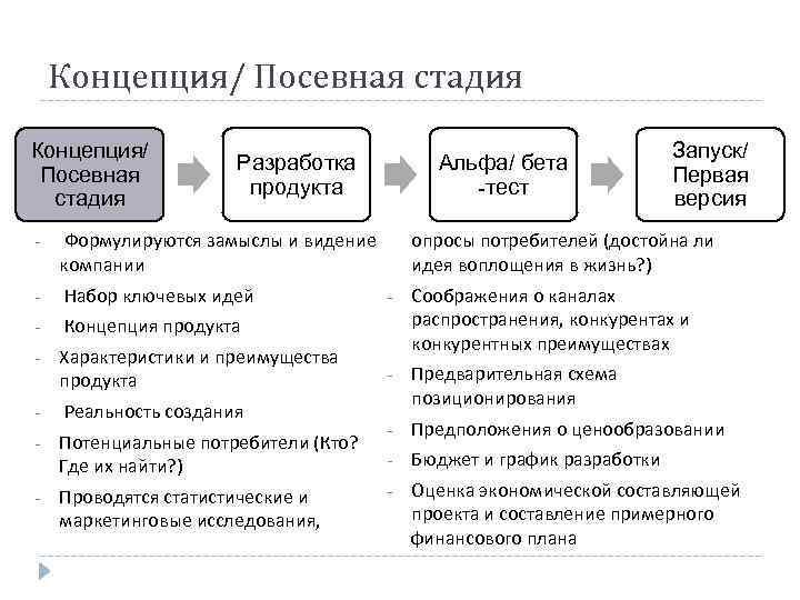 Концепция/ Посевная стадия Разработка продукта - Набор ключевых идей - Концепция продукта - Характеристики