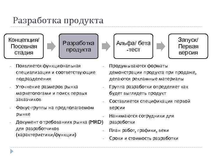 Разработка продукта Концепция/ Посевная стадия Разработка продукта Альфа/ бета -тест Запуск/ Первая версия -