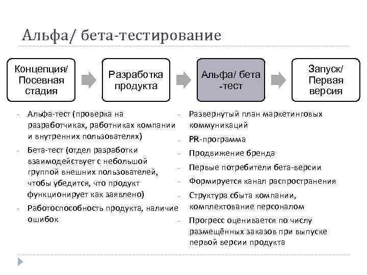 Альфа/ бета-тестирование Концепция/ Посевная стадия - - - Разработка продукта Альфа/ бета -тест Запуск/