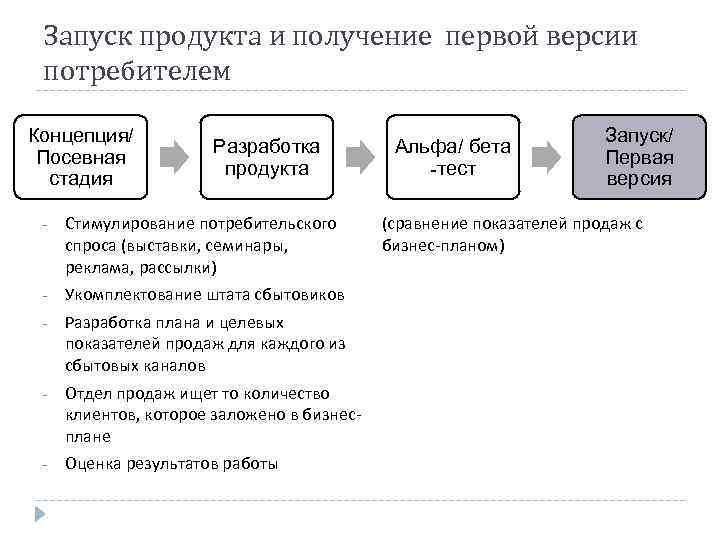 Запуск продукта и получение первой версии потребителем Концепция/ Посевная стадия Разработка продукта - Стимулирование