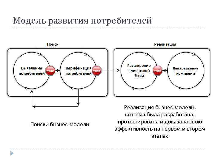 Модель развития потребителей Поиски бизнес-модели Реализация бизнес-модели, которая была разработана, протестирована и доказала свою