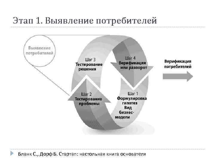 Этап 1. Выявление потребителей Бланк С. , Дорф Б. Стартап: настольная книга основателя