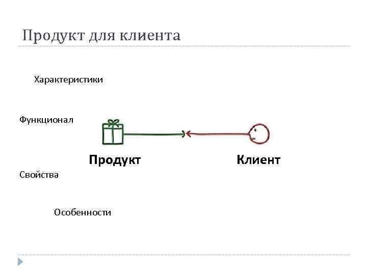 Продукт для клиента Характеристики Функционал Свойства Продукт Особенности Клиент