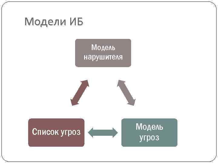 модель нарушителя картинки левом незначительна