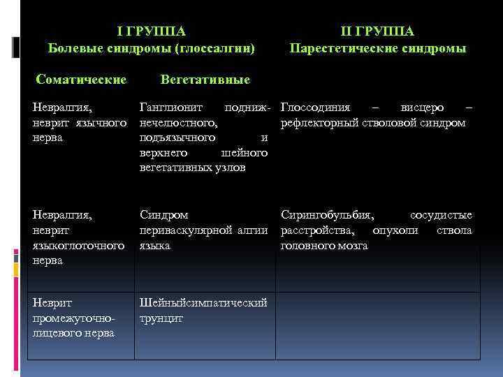 І ГРУППА Болевые синдромы (глоссалгии) Соматические ІІ ГРУППА Парестетические синдромы Вегетативные Невралгия, неврит язычного