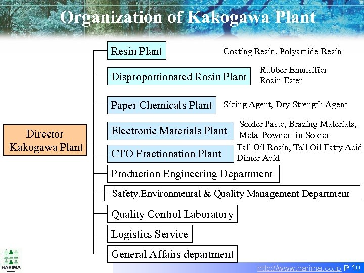Organization of Kakogawa Plant Resin Plant Coating Resin, Polyamide Resin Disproportionated Rosin Plant Paper