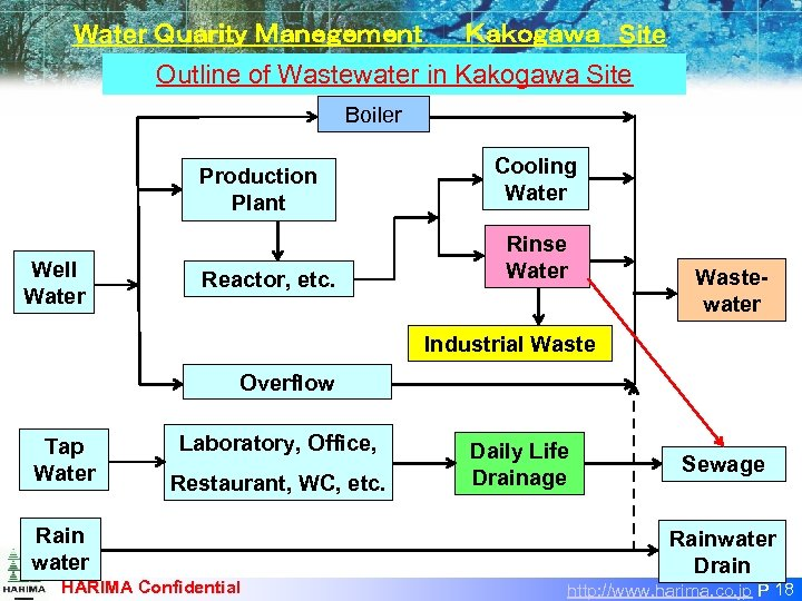 Water Quarity Manegement   Kakogawa Site Outline of Wastewater in Kakogawa Site Boiler Production Plant Well