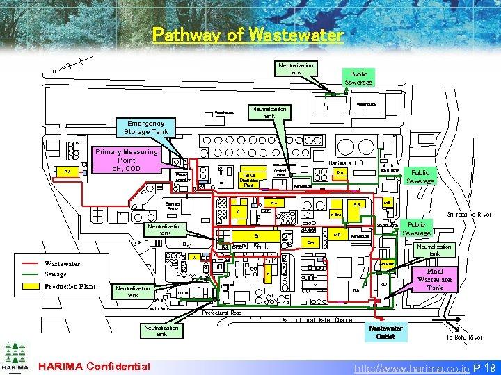 Pathway of Wastewater Neutralization tank N Public Sewerage Warehouse Neutralization tank Warehouse Emergency Storage