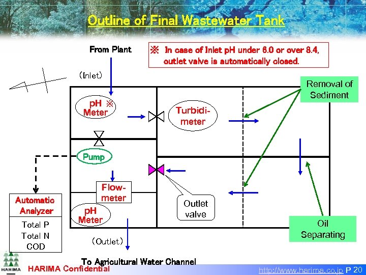 Outline of Final Wastewater Tank From Plant ※ In case of Inlet p. H under
