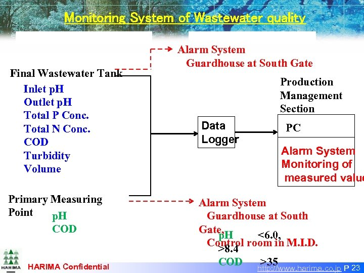 Monitoring System of Wastewater quality Final Wastewater Tank Inlet p. H Outlet p. H